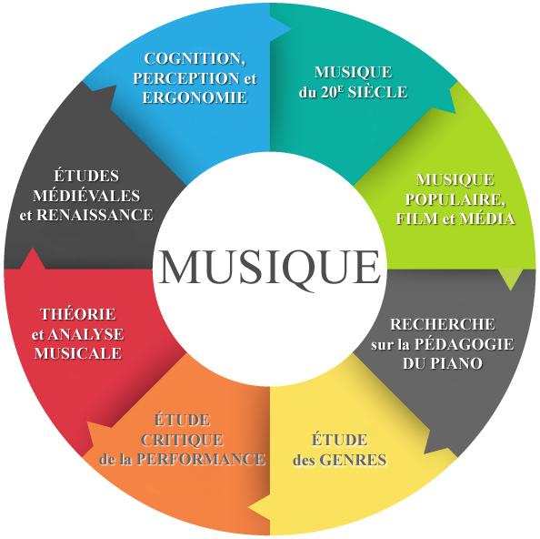 Musique - intérêts de recherche