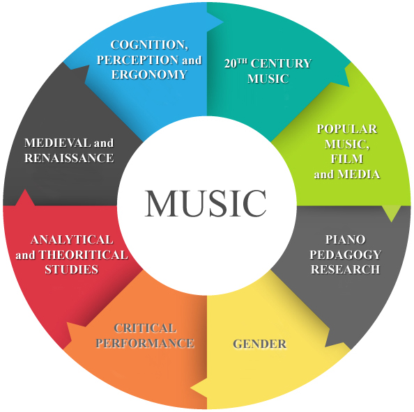 Music research interest