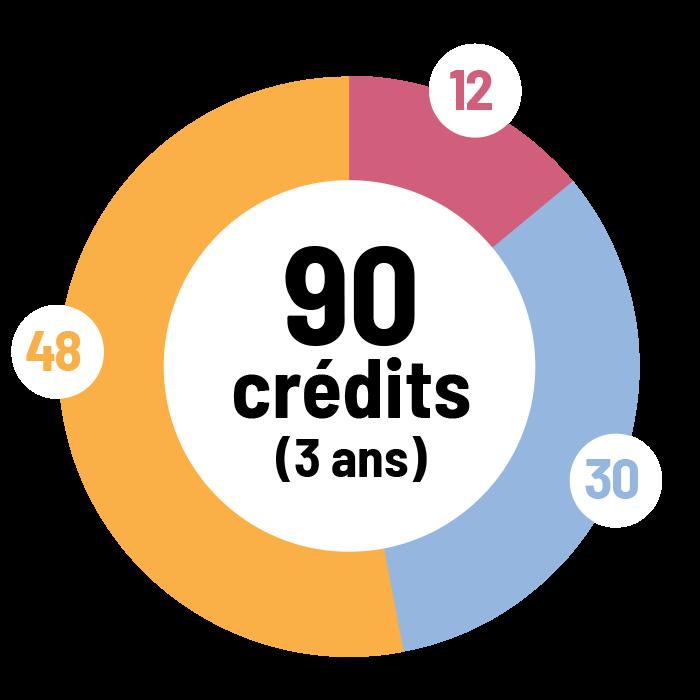 B.A. en études interdisciplinaires Mineure en lettres françaises