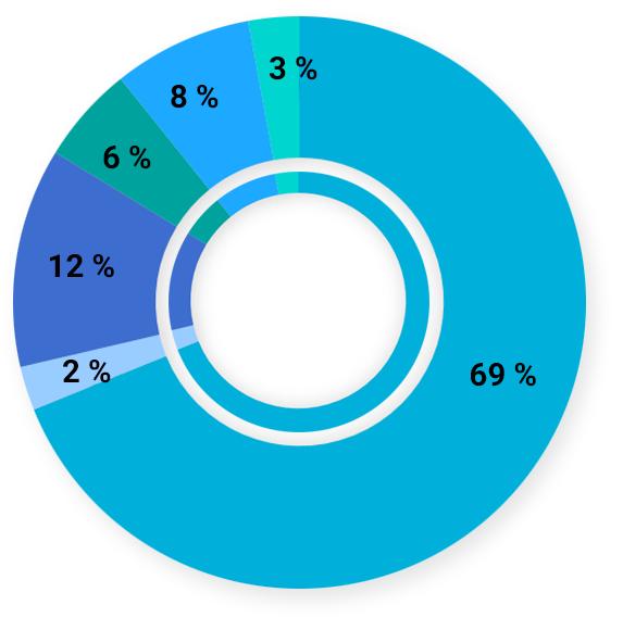 Graphique à secteurs illustrant le financement du SSHRC à la recherche reçu par la Faculté des arts