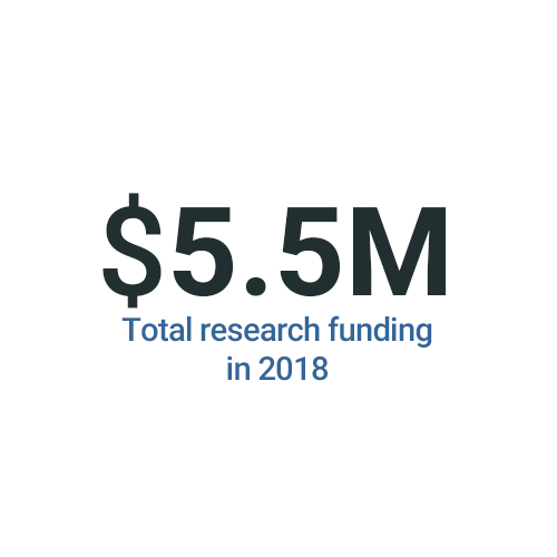 $10M Total research awards in 2018