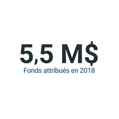 10 M$ Fonds attribués en 2018